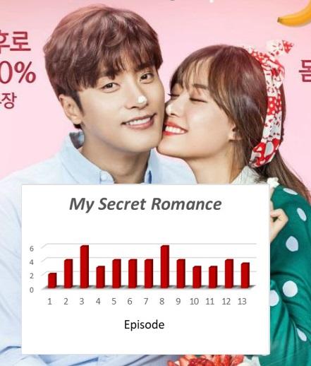 My Secret Romance – Episode 13 (Final) | amusings