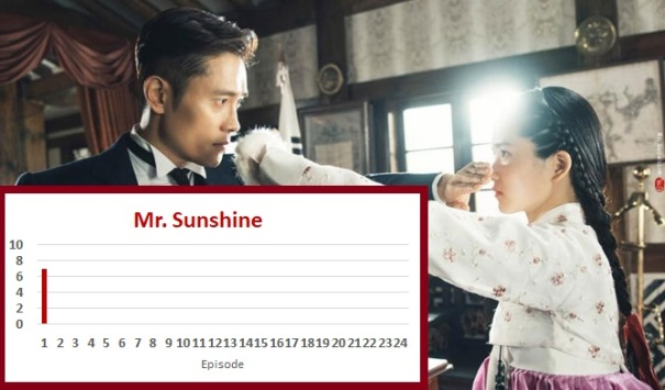 Mr  Sunshine Episode 1 Recap | amusings