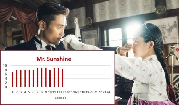 Mr  Sunshine Episode 13 Recap   amusings